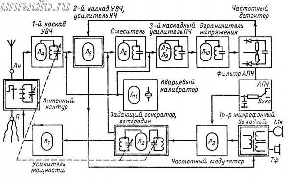 схема радиостанции Р-105.