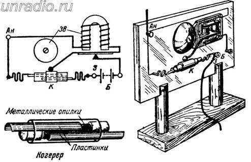Модель приемника А. С. Попова.