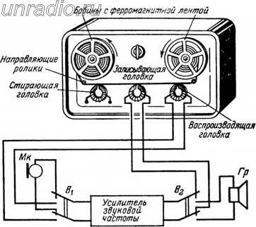 Устройство магнитофона