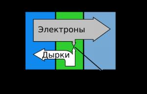 Структура биполярного n-p-n транзистора. Ток через базу управляет током «коллектор-эмиттер»