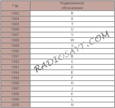 Таблица определения года выпуска транзистора по кодовой маркировке транзистора
