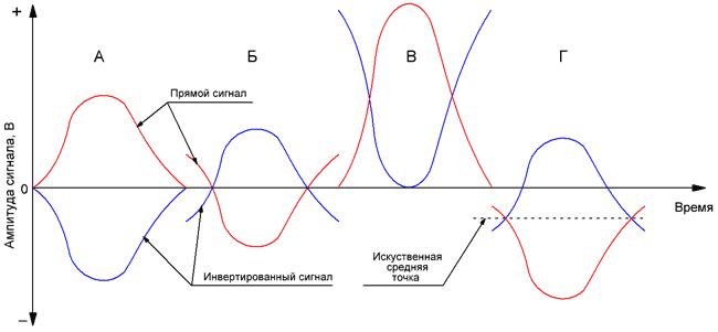Понятие инверсии сигнала