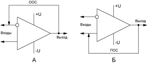 Принцип формирования обратной связи