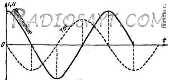 Осцилограмма тока и напряжения в переменной сети на радиосайте