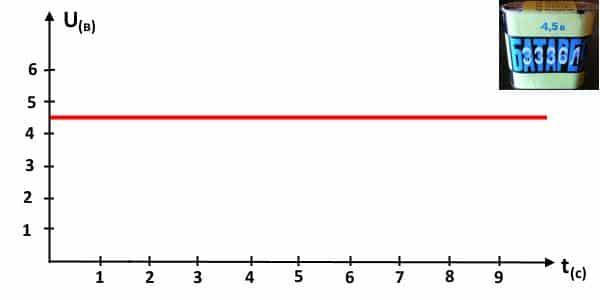 Горизонтальная ось отображает время, вертикальная – напряжение